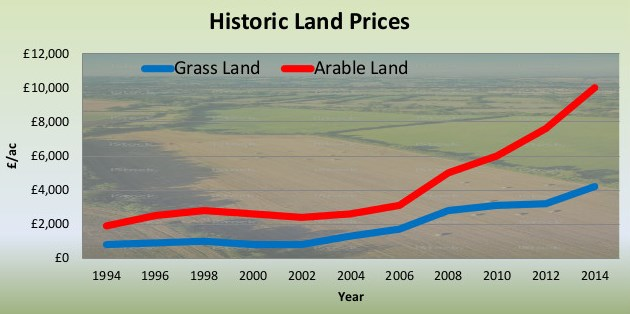 Graph for land purchase page v5